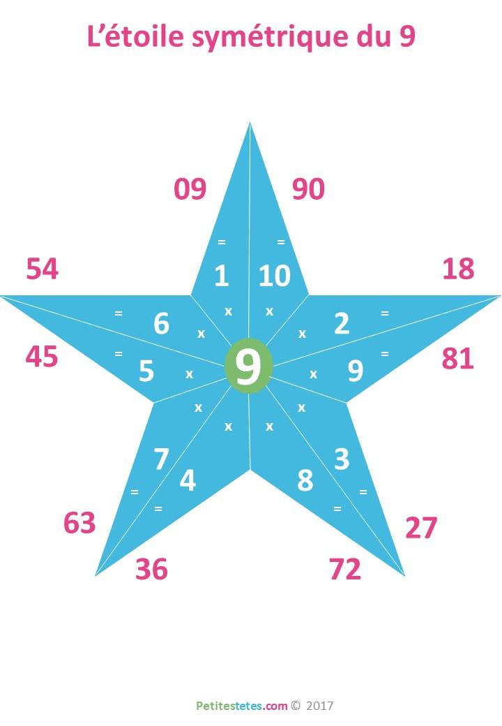 Comment multiplier avec ses mains for Comment apprendre ses tables de multiplication facilement